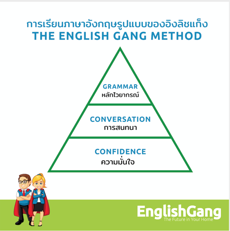 The English Gang Method