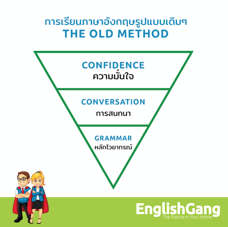 English Grammar Thailand